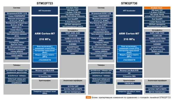 Сравнение STM32F730 и STM32F723