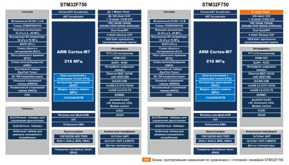 Сравнение STM32F756 и STM32F750