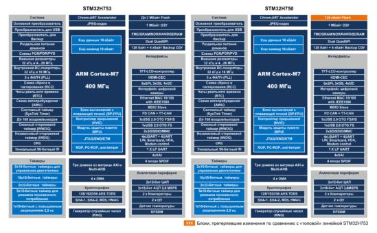Сравнение STM32H750 и STM32H753