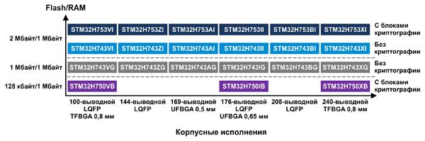 Модельный ряд микроконтроллеров семейства STM32H7
