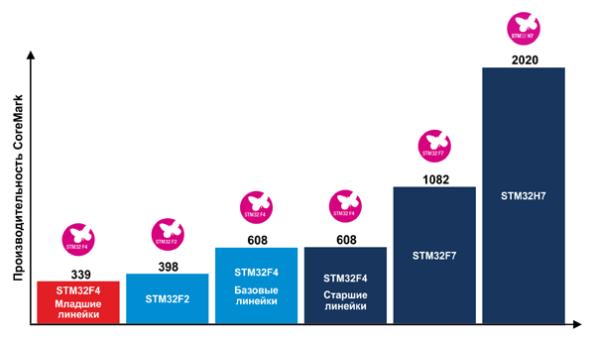 Сравнение производительности семейств STM32