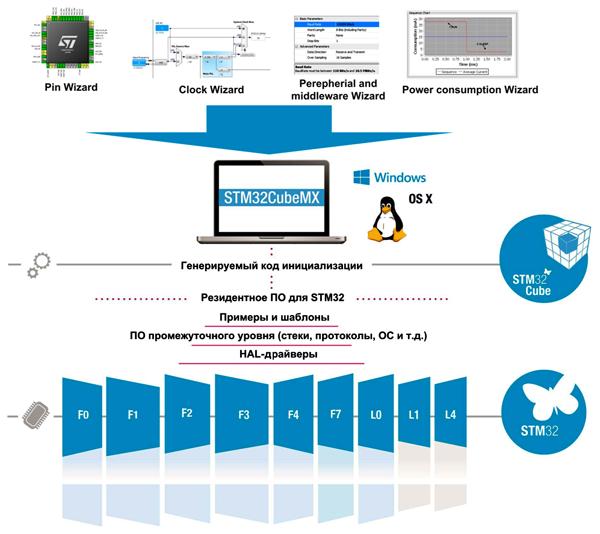 Структура программной платформы STM32Cube