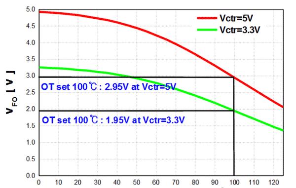 Изменение напряжения VFO в соответствии с изменением температуры термистора NTC