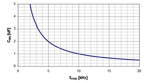 Величина бутсрепного конденсатора, как функция частоты переключения, Fшим