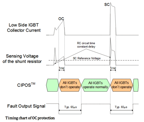 Временная диаграмма защиты от перегрузки по току