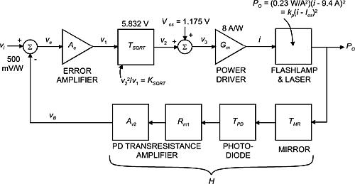Структурная схема узла управления лазером