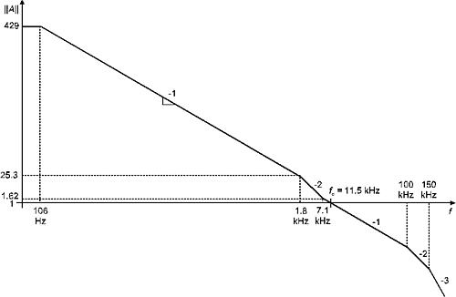Амплитудно-частотная характеристика системы