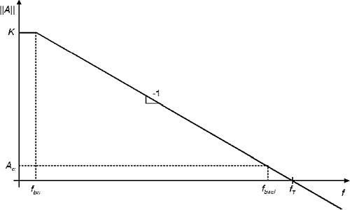 Амплитудно-частотная характеристика типового ОУ