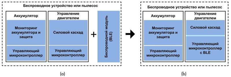 Объединение функционала двух микроконтроллеров (a) в одном (b) позволяет уменьшить габариты, снизить потребление и сократить стоимость