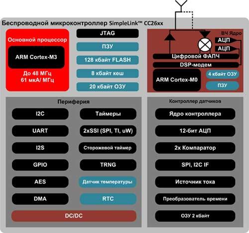 Микроконтроллер C2640R2F обеспечивает беспроводную связь BLE и управление бесколлекторным двигателем