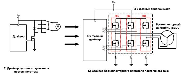Схема управления щеточным двигателем оказывается намного проще, чем схема управления бесколлекторным BLDC-двигателем