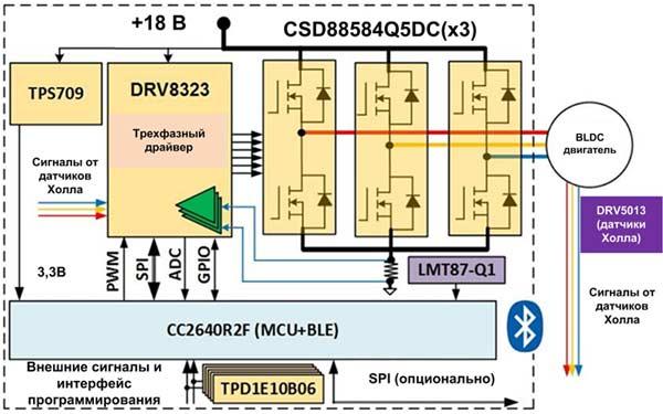 Референсная схема TIDA-01516 представляет собой компактный привод BLDC-двигателя мощностью 600 Вт