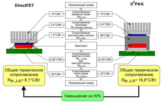 Сравнение тепловых сопротивлений корпусов DirectFET™ и D2PAK