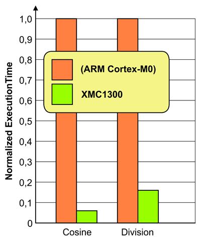 Сравнение времени вычисления косинуса и частного микроконтроллеров на основе ядра ARM®-Cortex™-M0 с сопроцессором MATH и без него