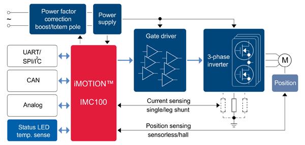 Структурная схема драйвера двигателя на основе контроллеров iMOTION