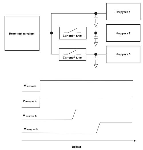 Используя несколько интеллектуальных ключей, можно напрямую управлять временем и очередностью включения отдельных частей схемы