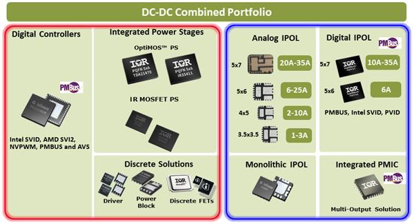 Линейка DC/DC-преобразователей компании Infineon для систем искусственного интеллекта
