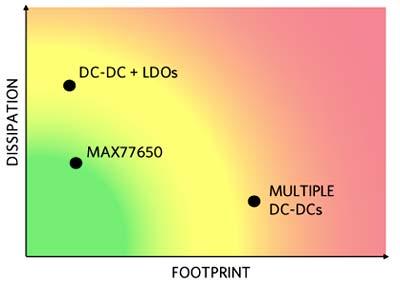 SIMO-преобразователь MAX77650 обеспечивает низкую теплоотдачу и небольшую занимаемую площадь