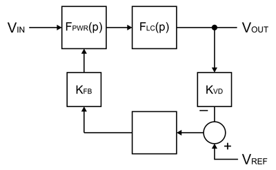 Структурная схема контура обратной связи