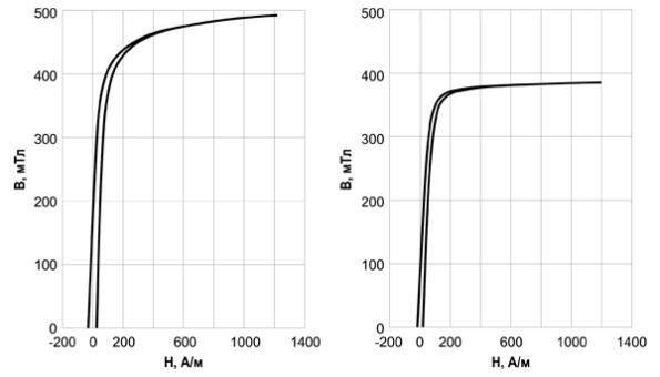 Кривые намагничивания феррита N87