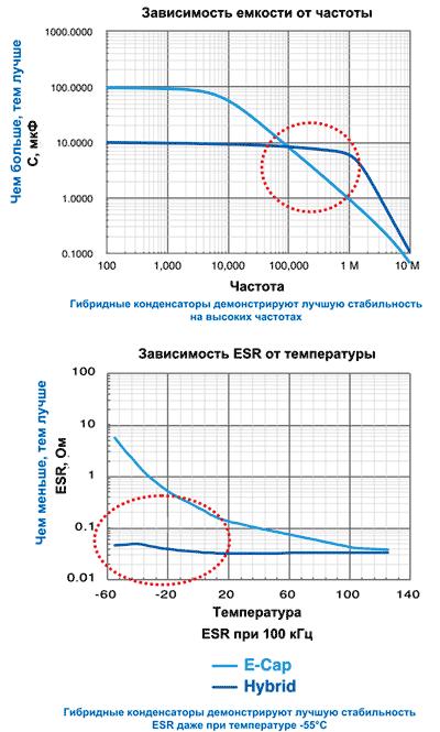 Гибридные конденсаторы обеспечивают стабильные значения ESR и емкости даже при температурах до -55ºC.