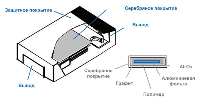 Конструкция многослойного полимерного конденсатора