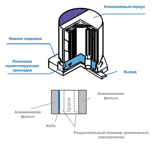 Конструкция полимерного танталового конденсатора