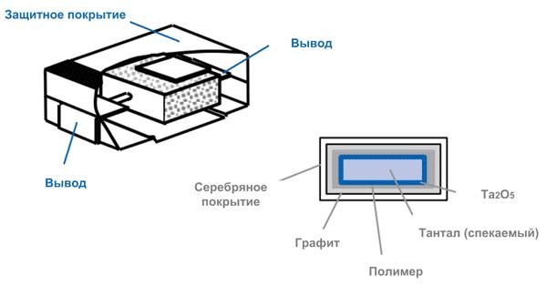 Внешний вид конденсаторов POSCAP™ от Panasonic