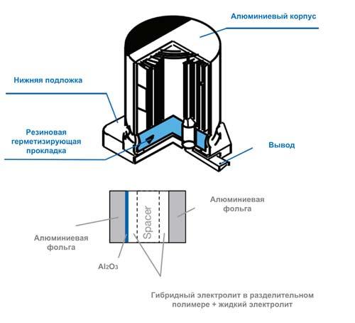 Конструкция гибридного полимерного алюминиевого конденсатора