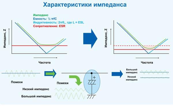 Уменьшение ESR приводит к уменьшению пульсаций в силовых цепях