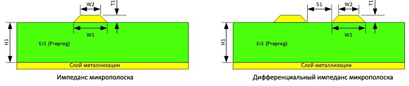 Геометрия микрополосковых линий