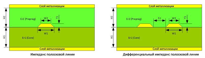 Геометрия полосковых линий