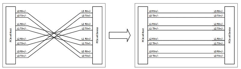 Возможность менять дифференциальные пары местами помогает избежать пересечения проводников на печатной плате