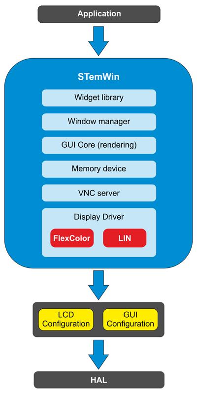 Структура библиотеки STemWin