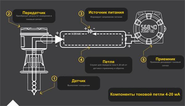 При работе с датчиком токовая петля включает пять основных элементов: датчик, передатчик, источник питания, проводящий контур (петлю) и приемник
