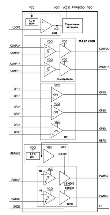 MAX12900 – малопотребляющий высокоинтегрированный аналоговый интерфейс (AFE) для токовой петли 4-20 мА, который обеспечивает выполнение базовых функций, а также множества дополнительных полезных возможностей, в том числе питание напрямую от токовой петли