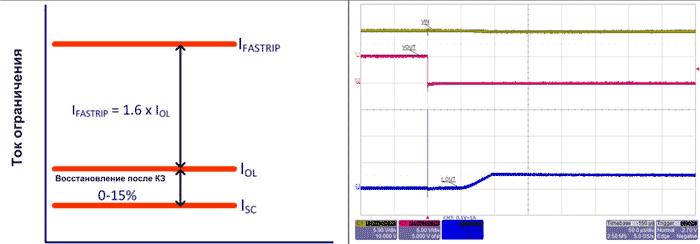 Электронные предохранители позволяют не только программировать значение тока отключения, но и обеспечивают быстрое отключение нагрузки, а также гистерезис тока при восстановлении после КЗ