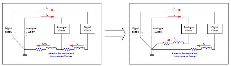 Следует разделять пути протекания возвратных токов аналоговых и цифровых частей схемы