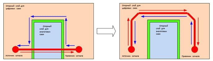 Проводники цифровых сигналов не должны пересекать плоскость аналогового заземления