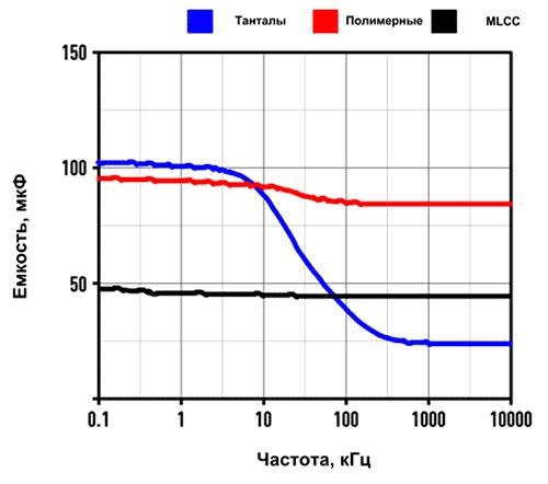 Частотная зависимость емкости для различных типов конденсаторов