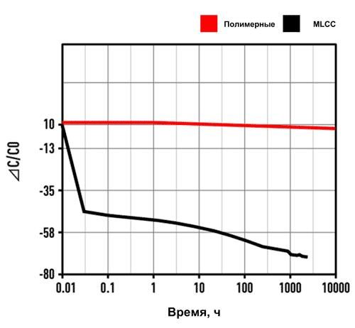 Эффект смещения при приложении постоянного напряжения (DC-Bias) для различных типов конденсаторов