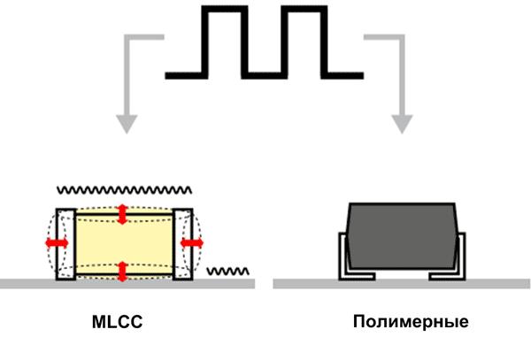 Пьезоэффект проявляется в виде деформации диэлектрика конденсаторов при приложении напряжения