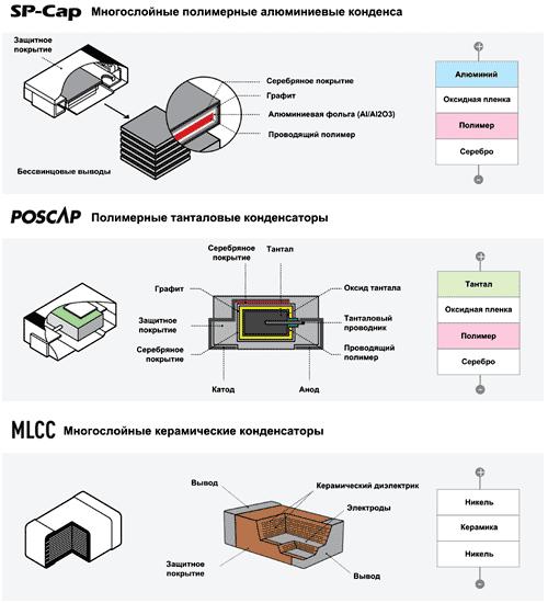 Конструкции различных типов конденсаторов
