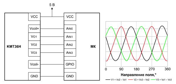 Схема включения KMT36H и выходные сигналы при наличии вращающегося магнитного поля