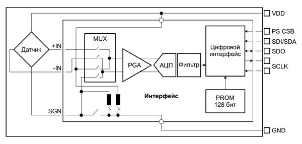 Внутренняя структура датчиков MS5607 и MS5611