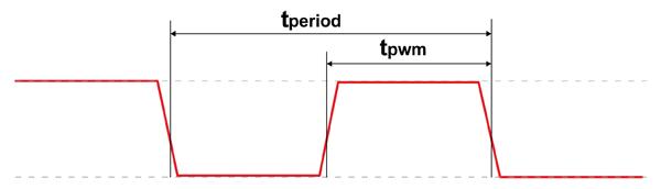 Внешний вид выходного сигнала в датчиках температуры TSYS02P