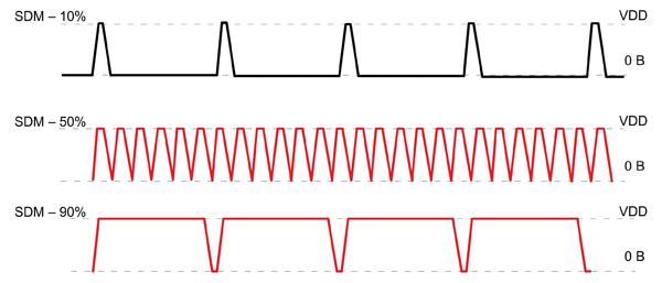 Внешний вид выходного сигнала в датчиках температуры TSYS02S