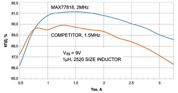График сравнения КПД MAX77818 и конкурирующего решения
