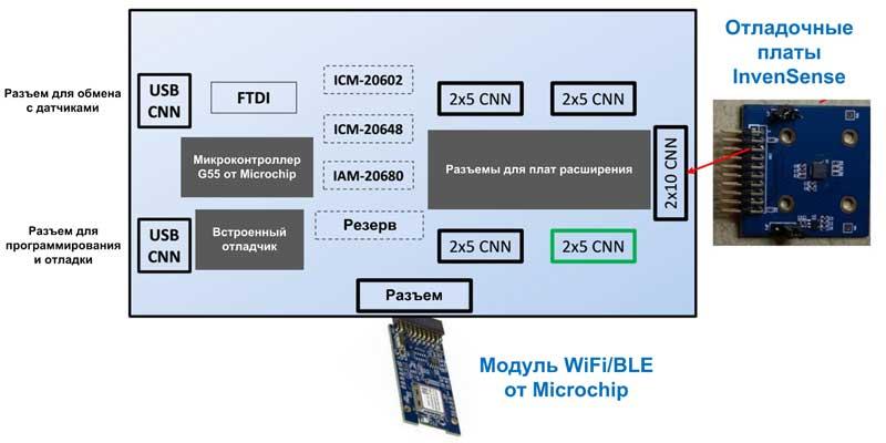 Блок схема отладочных плат SmartMotion