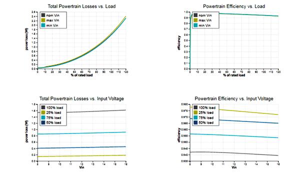 Результаты в Power Supply WebDesigner представляются в виде таблиц и графиков